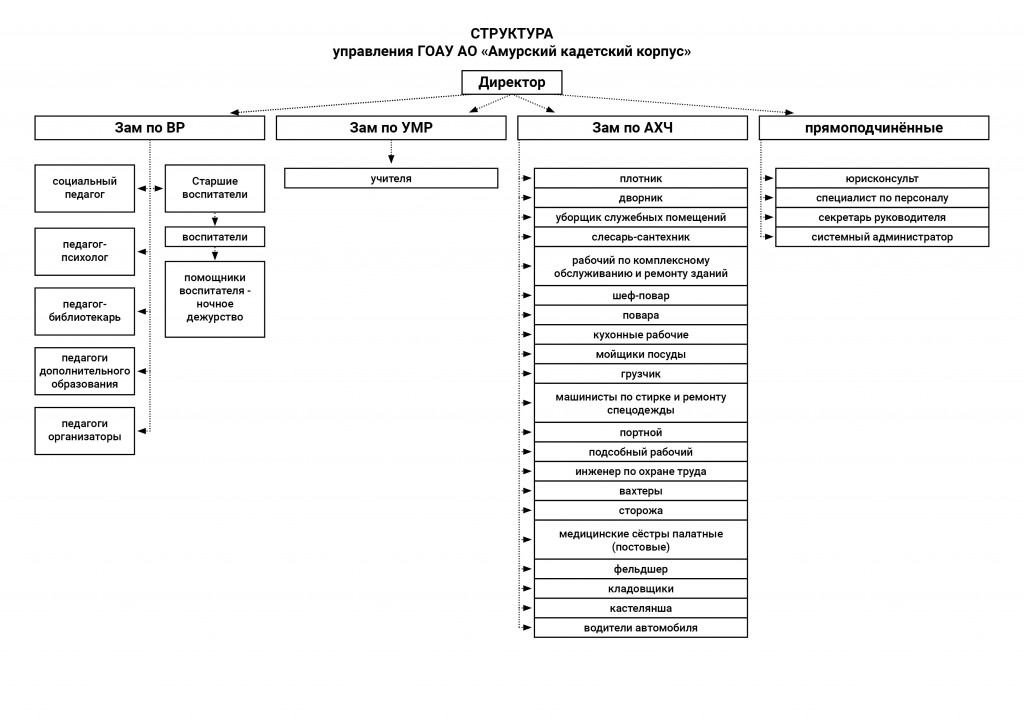 Структура управления Амурский кадетский корпус